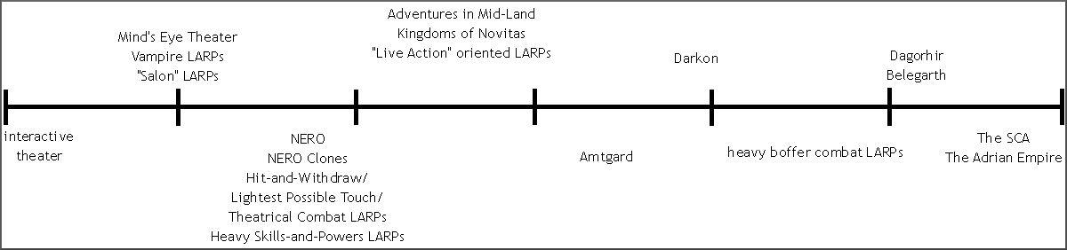 larp_continuum.jpg
